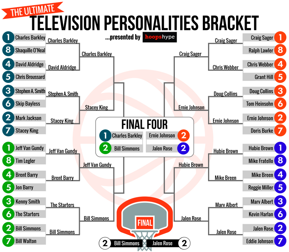 The ultimate NBA TV personalities bracket: The Final ...